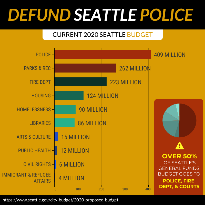 "Image Description: A graph showing the breakdown of the 2020 Seattle Budget Police: 409 million, Parks & Rec: 262 million, Fire Dept: 223 million, Housing: 124 million, Homelessness 90 million, Libraries: 86 million, Arts & Culture: 15 million, Public Health: 12 million, Civil Rights: 6 million, Immigrant and Refugee Affairs: 4 million. Small banner on the right side reads ""Over 50% of Seattle's General Funds Budget goes to Police, Fire, and Courts"""