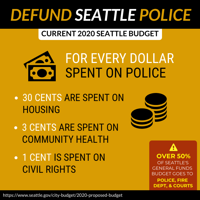 "Image description: Infographic of Current 2020 Seattle Budget, reads ""For every dollar spent on police, 30 cents are spent on housing, 3 cents are spent on community health, 1 cent is spent on civil rights"" Small banner on the right bottom of graphic reads ""Over 50% of Seattle's General Funds Budget goes to Police, Fire, and Courts""."