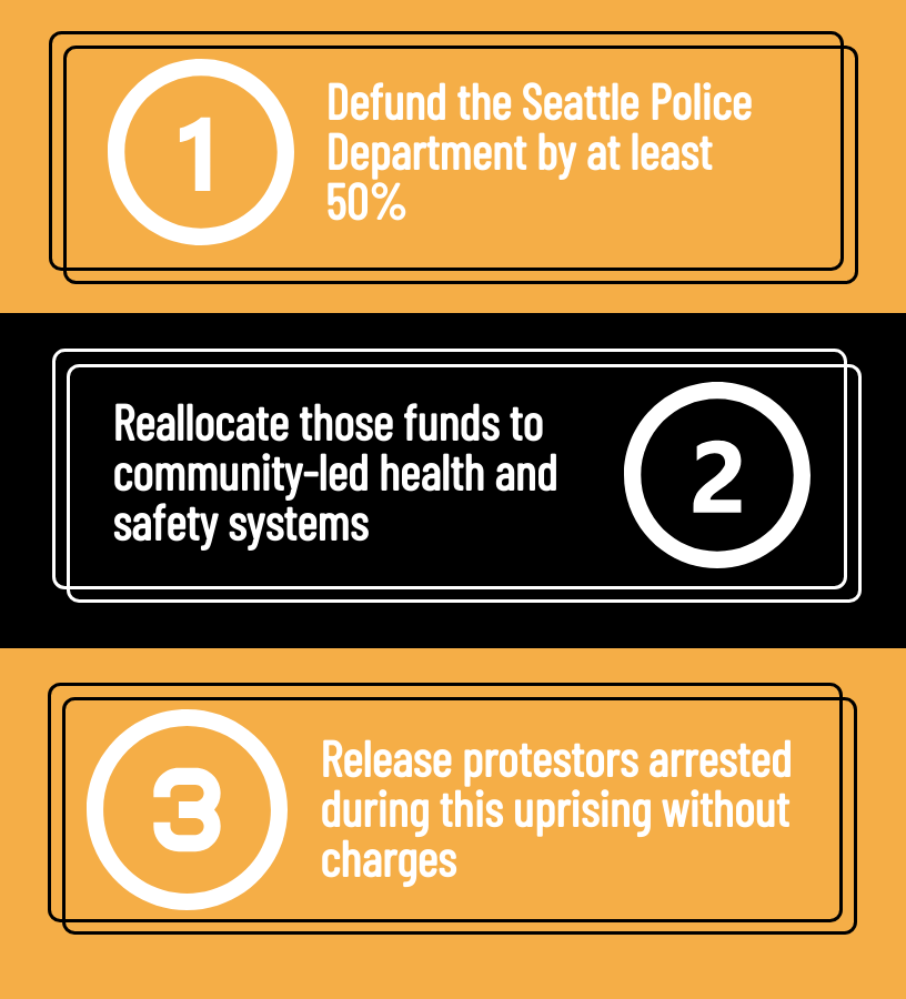 1. Defund the SPD by at least 50%  2. Re-allocate those funds to community-led health and safety systems; and 3. Release protestors arrested during this uprising without charges.
